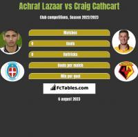Achraf Lazaar vs Craig Cathcart h2h player stats