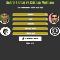 Achraf Lazaar vs Cristian Molinaro h2h player stats