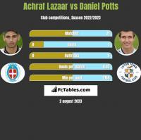 Achraf Lazaar vs Daniel Potts h2h player stats