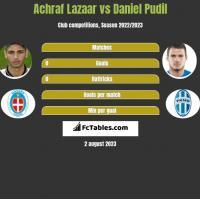 Achraf Lazaar vs Daniel Pudil h2h player stats