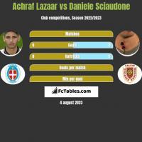 Achraf Lazaar vs Daniele Sciaudone h2h player stats