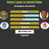 Achraf Lazaar vs Darnell Fisher h2h player stats