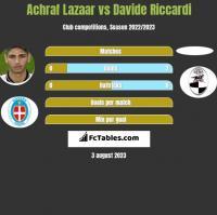 Achraf Lazaar vs Davide Riccardi h2h player stats