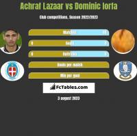 Achraf Lazaar vs Dominic Iorfa h2h player stats