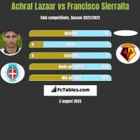 Achraf Lazaar vs Francisco Sierralta h2h player stats