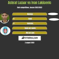 Achraf Lazaar vs Ivan Lakicevic h2h player stats