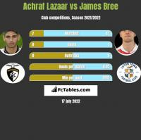 Achraf Lazaar vs James Bree h2h player stats