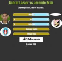 Achraf Lazaar vs Jeremie Broh h2h player stats