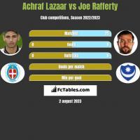 Achraf Lazaar vs Joe Rafferty h2h player stats