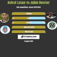 Achraf Lazaar vs Julian Boerner h2h player stats