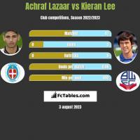 Achraf Lazaar vs Kieran Lee h2h player stats
