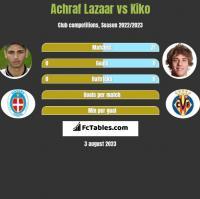 Achraf Lazaar vs Kiko h2h player stats