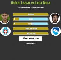 Achraf Lazaar vs Luca Mora h2h player stats
