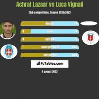 Achraf Lazaar vs Luca Vignali h2h player stats