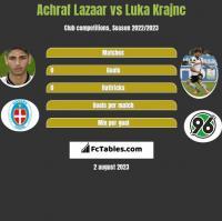 Achraf Lazaar vs Luka Krajnc h2h player stats
