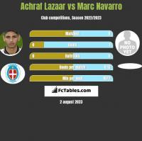 Achraf Lazaar vs Marc Navarro h2h player stats