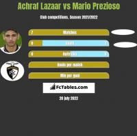 Achraf Lazaar vs Mario Prezioso h2h player stats