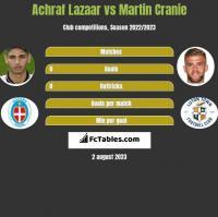Achraf Lazaar vs Martin Cranie h2h player stats
