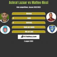 Achraf Lazaar vs Matteo Ricci h2h player stats