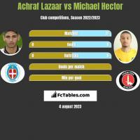 Achraf Lazaar vs Michael Hector h2h player stats