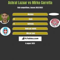 Achraf Lazaar vs Mirko Carretta h2h player stats