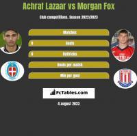 Achraf Lazaar vs Morgan Fox h2h player stats