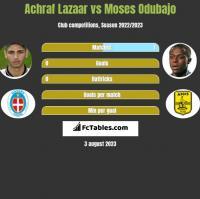 Achraf Lazaar vs Moses Odubajo h2h player stats