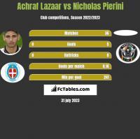 Achraf Lazaar vs Nicholas Pierini h2h player stats