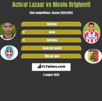 Achraf Lazaar vs Nicolo Brighenti h2h player stats