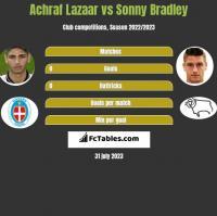 Achraf Lazaar vs Sonny Bradley h2h player stats