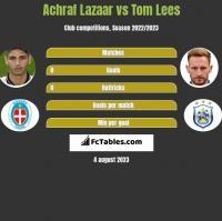 Achraf Lazaar vs Tom Lees h2h player stats
