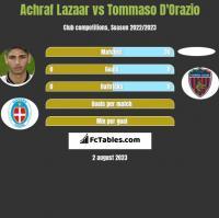 Achraf Lazaar vs Tommaso D'Orazio h2h player stats