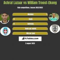 Achraf Lazaar vs William Troost-Ekong h2h player stats