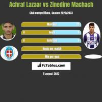 Achraf Lazaar vs Zinedine Machach h2h player stats