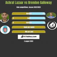 Achraf Lazaar vs Brendon Galloway h2h player stats