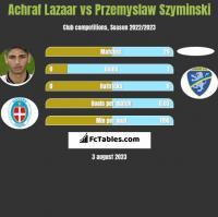 Achraf Lazaar vs Przemyslaw Szyminski h2h player stats