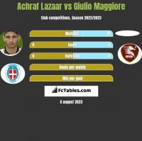 Achraf Lazaar vs Giulio Maggiore h2h player stats