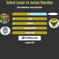 Achraf Lazaar vs Jordan Thorniley h2h player stats