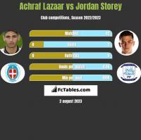 Achraf Lazaar vs Jordan Storey h2h player stats