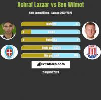Achraf Lazaar vs Ben Wilmot h2h player stats