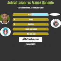 Achraf Lazaar vs Franck Kanoute h2h player stats