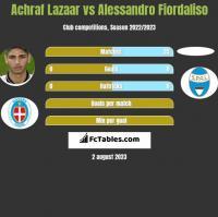 Achraf Lazaar vs Alessandro Fiordaliso h2h player stats