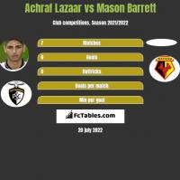 Achraf Lazaar vs Mason Barrett h2h player stats