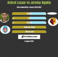 Achraf Lazaar vs Jeremy Ngakia h2h player stats