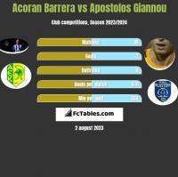 Acoran Barrera vs Apostolos Giannou h2h player stats