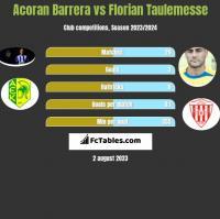 Acoran Barrera vs Florian Taulemesse h2h player stats