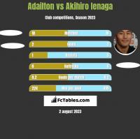 Adailton vs Akihiro Ienaga h2h player stats