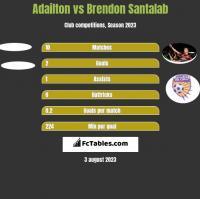 Adailton vs Brendon Santalab h2h player stats