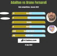 Adailton vs Bruno Fornaroli h2h player stats