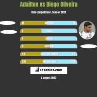 Adailton vs Diego Oliveira h2h player stats